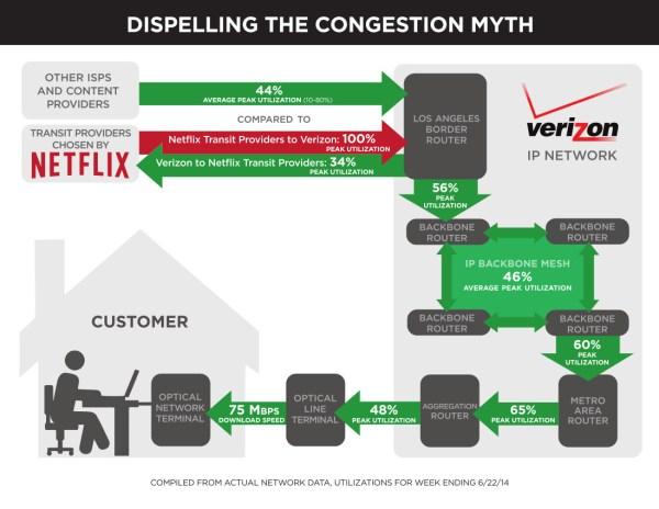 verizon-netflix-traffic-congestion-chart