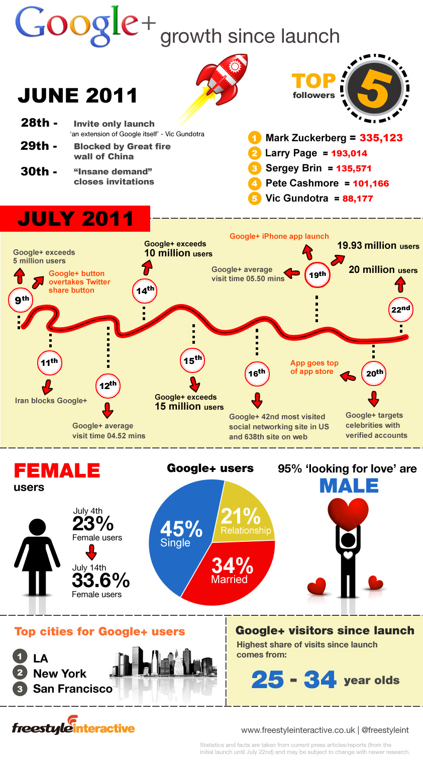 GooglePlusInfographic2 The Launch And Growth Of Google+ [INFOGRAPHIC]
