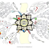 Friday inspiration... Mind maps