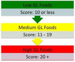 What Is The Glycemic Load?