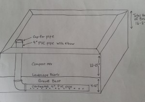 wicking bed design