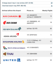 Maximizing Stopovers, Transfers and Open Jaw Ticketing on US Airways Awards