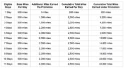 Hyatt Summer Promo: Up To 5X Airline Miles