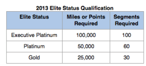 American currently has three tiers while US Airways has four.