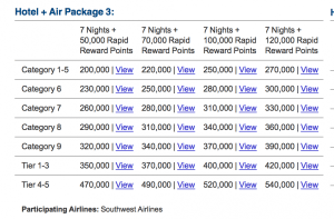 Marriott has lucrative hotel & air packages for hotel stays AND airline miles.