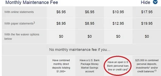US Bank customers can get a fee waiver on their Gold Checking accounts when they also hold a credit card account.