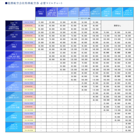 Here is the new full award chart...in Japanese.