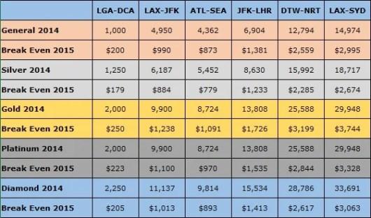 Delta Revenue Comparison Chart