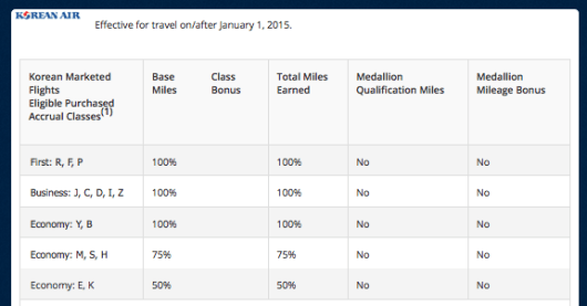 The new earning rates on Korean Air flights.