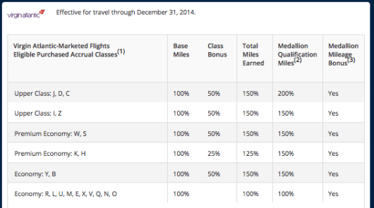 Delta Virgin Atlantic earning 2014