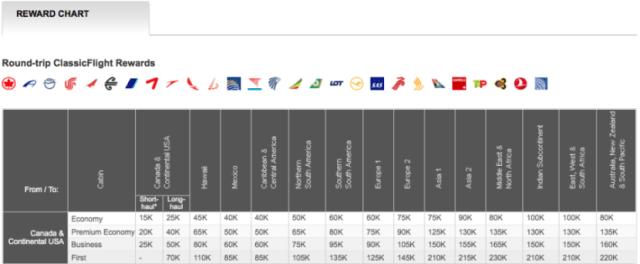 Aeroplan chart