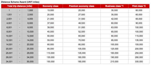 JAL's Mileage Bank award chart for partner airline flights.