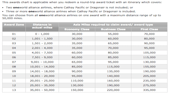 Asia Miles award chart for Oneworld multi-carrier awards.
