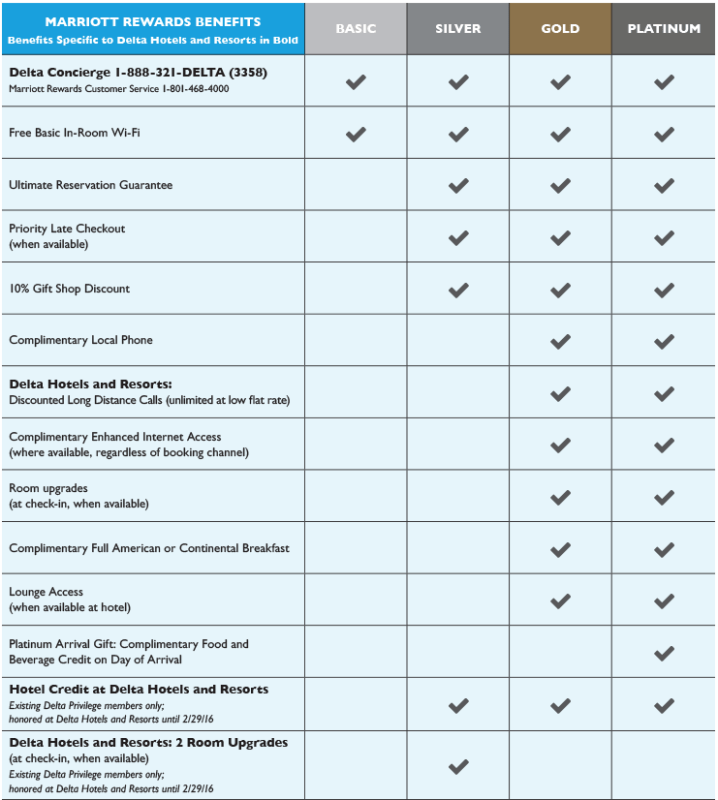 Marriott Rewards benefits at Delta Hotels and Resorts.