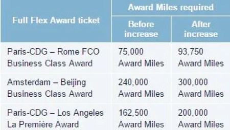 The new award prices for Flex Business and First Flying Blue awards
