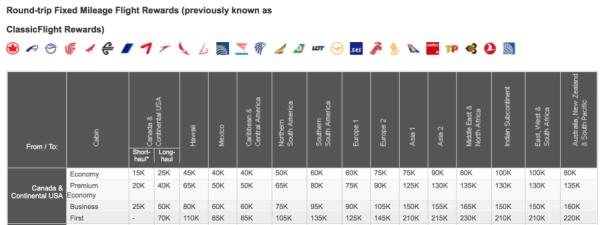 Here's a look at the Air Canada Aeroplan award chart.