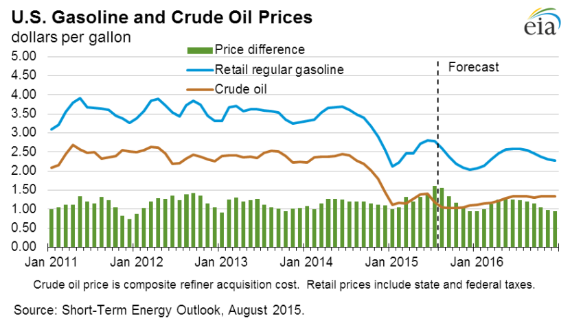 Fuel and oil prices dropped dramatically in 2014 and 2015, according to the Energy Information Administration.