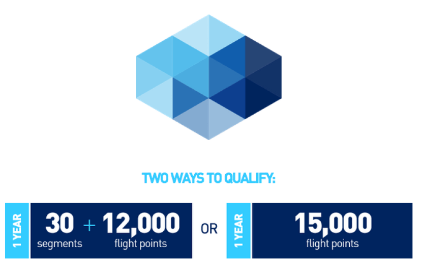Mosaic status normally requires earning 15,000 points or 12,000 + 30 segments.