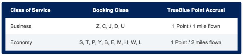 A full breakdown of each booking class' point earning.