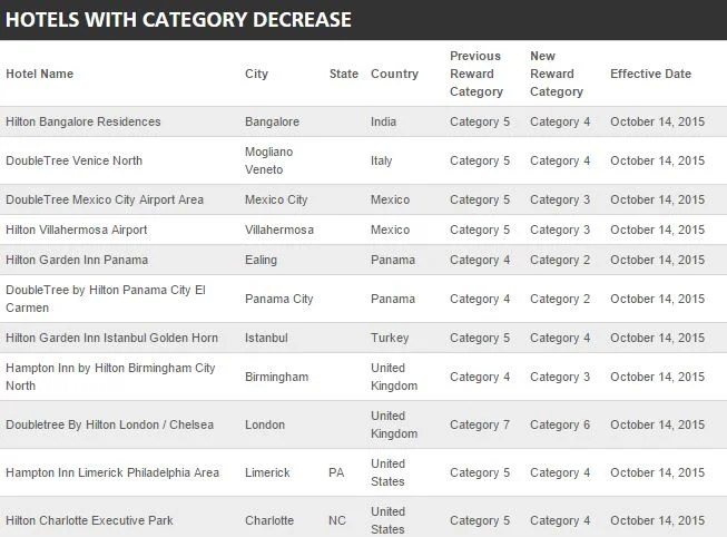 A list of the (few) Hilton Hotels that are decreasing in Category