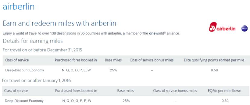 AA Air Berlin earnings chart