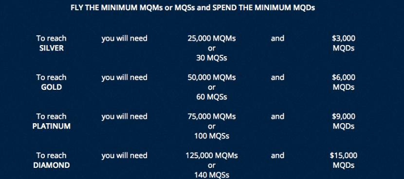 You now have to hit certain spending thresholds in order to qualify for Medallion status.