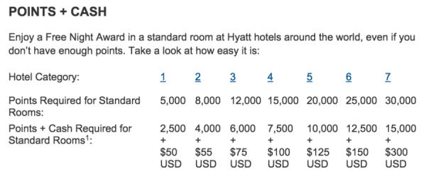 Hyatt's Points + Cash chart.