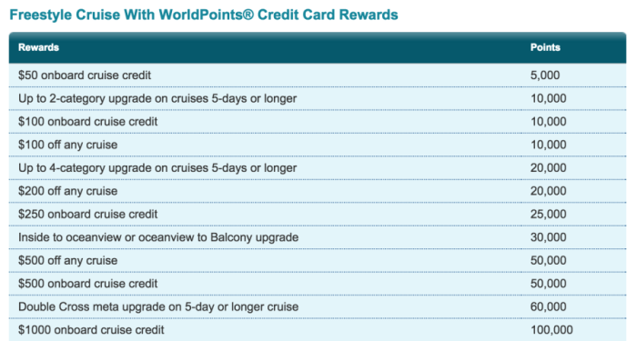 Redemption options with the WorldPoints credit card from Norwegian Cruise Line.