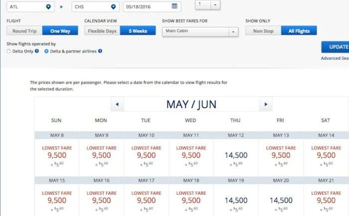 Redeem SkyMiles for almost 4 cents each when looking at US domestic routes.