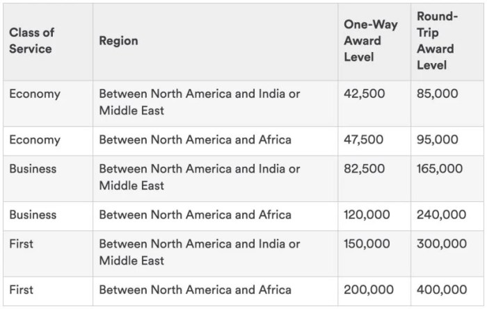 Alaska's updated chart for Emirates awards to Africa and the Middle East.