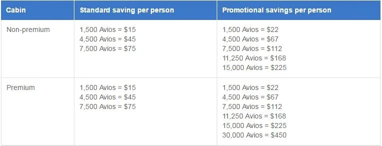 Save more and have the option to apply more Avios than the standard Avios Part Payment option.