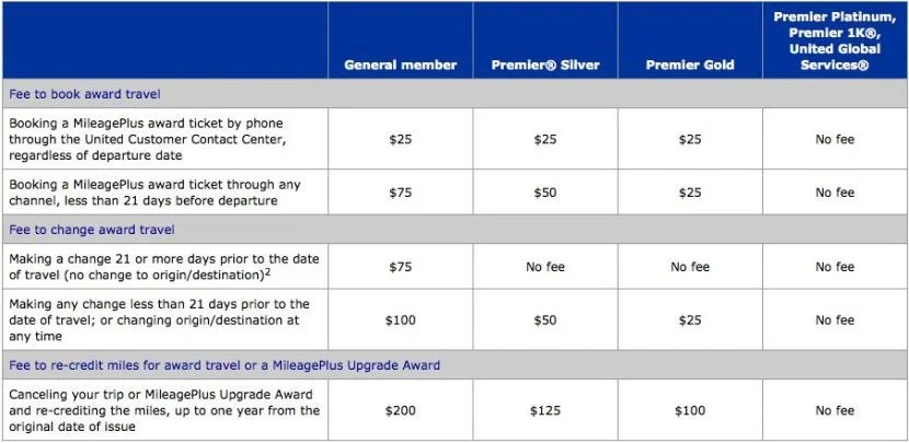 Beware of fees when booking United awards!