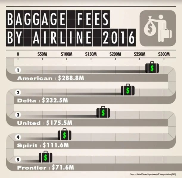 Baggage fees collected in Q2 2016.
