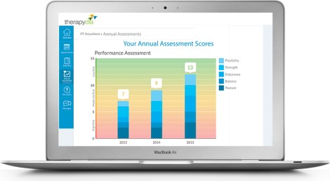 annual assessment portland