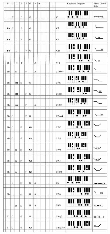 Advanced Piano Chord Building F2
