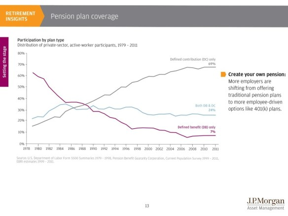 JP Morgan Defined Benefit Vs. Defined Contribution Historical Chart