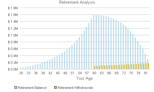 Retirement Savings Calculator Graph