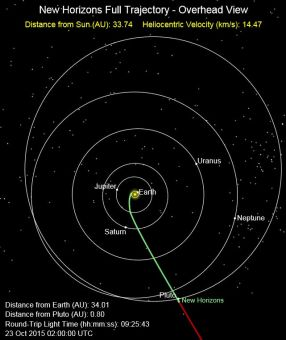 New Horizons position relative to Pluto on October 22, 2015. Courtesy New Horizons mission.