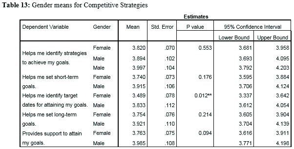 Gender means for Competitive Strategies