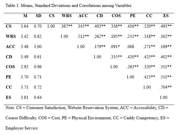 Means, Standard Deviations and Correlations among Variables