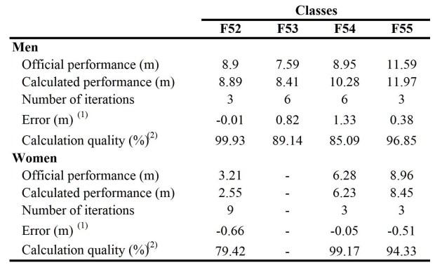 Kinematic Analysis - Table 3