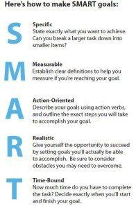 SMART criteria for goal setting