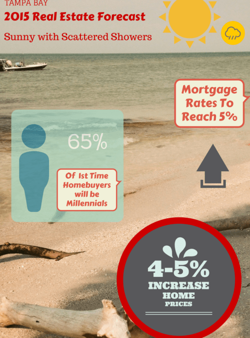 2015 Housing Market Forecast | Tampa Real Estate Market Trends