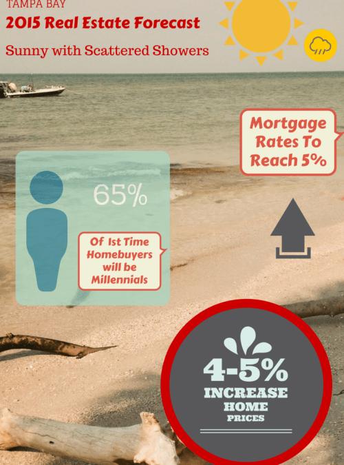 2015 Housing Market Forecast | Tampa Real Estate Market Trends
