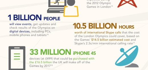 Olympics Mobile Growth