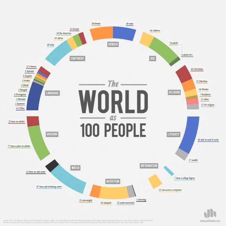 the-world-as-100-people-infographic
