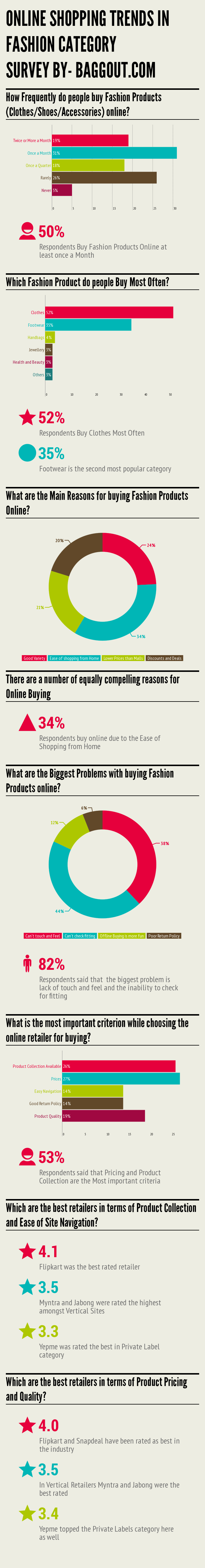 Fashion Category Trends Infographic