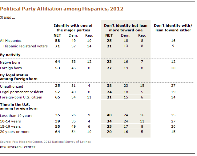 Are unauthorized immigrants overwhelmingly Democrats? | Pew Research Center