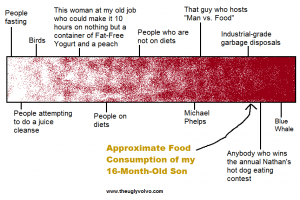 food consumption chart theuglyvolvo