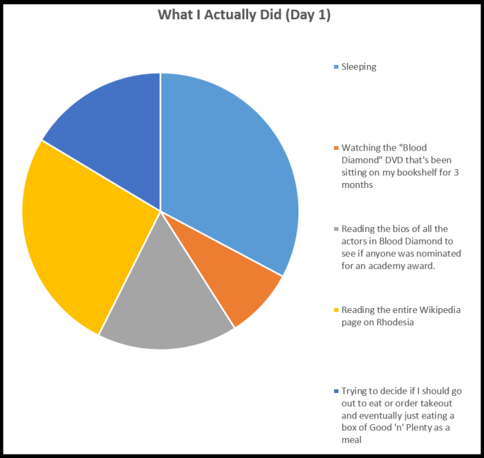new day one graph